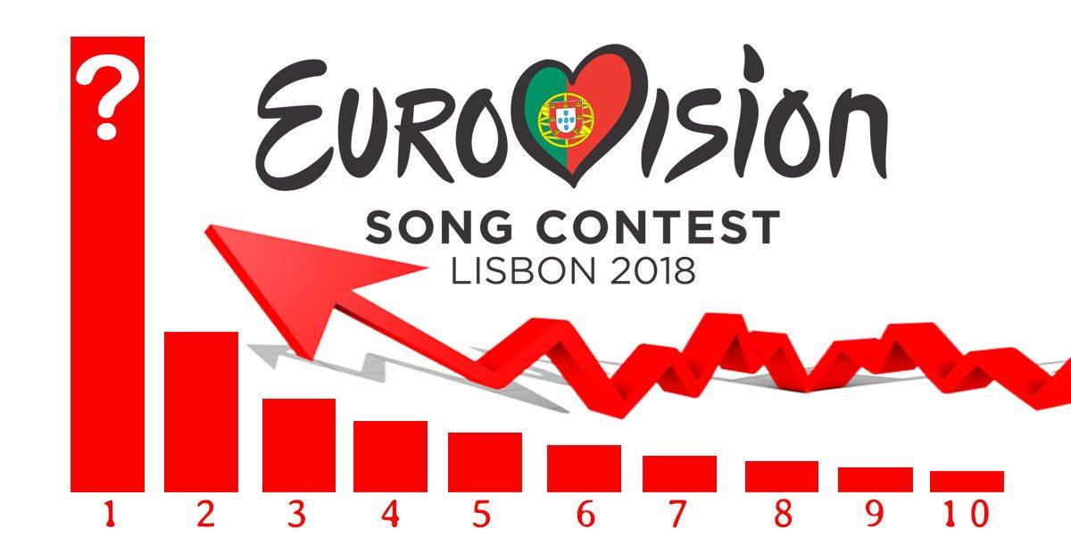 Eurovision 2018 - Las 10 canciones con más reproducciones en youtube